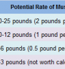 What's My Genetic Muscular Potential?