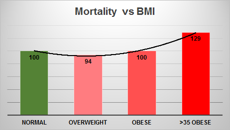 Is it Better to be Overweight? | Exercise Biology