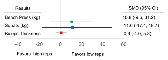 Are low reps or high reps better for muscle growth in trained